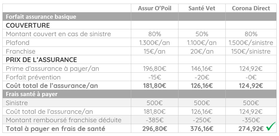 quelle assurance choisir pour votre chien comparatif des principales offres en belgique. Black Bedroom Furniture Sets. Home Design Ideas